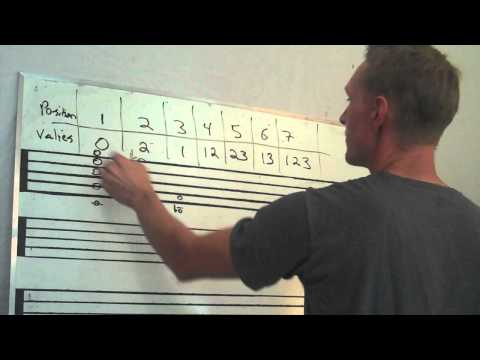Trumpet: Finger Positions