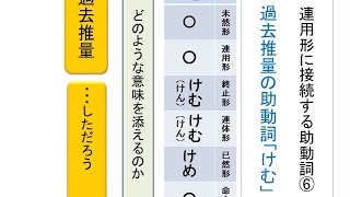 t3jd21 助動詞 けむ