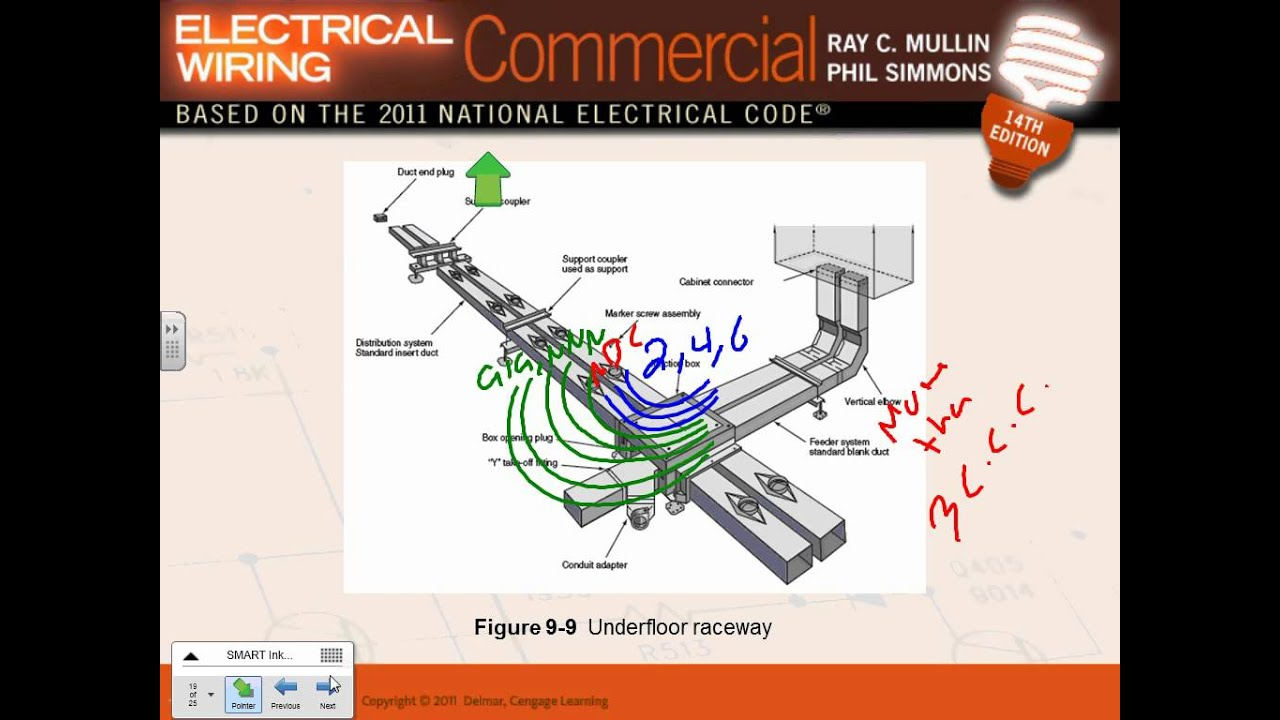 wiring methods raceways ch 09 11 02 12 youtube rh youtube com Surface Wiring Channel Wire Raceway Home Depot