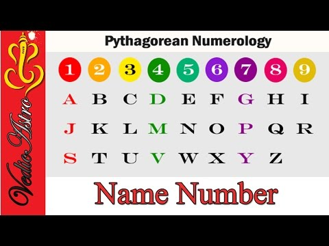 What Does Your Name Say about You | Numerology Hindi | Name Number Pythagorean