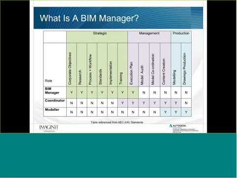 Strategies for Success: BIM Management