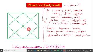 Learn Astrology- Planets in Astrology, How to read birth chart in Vedic Astrology- Lesson 2