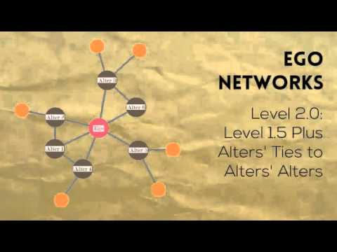 Social Networks: a Basic Introduction in Less Than 3 Minutes