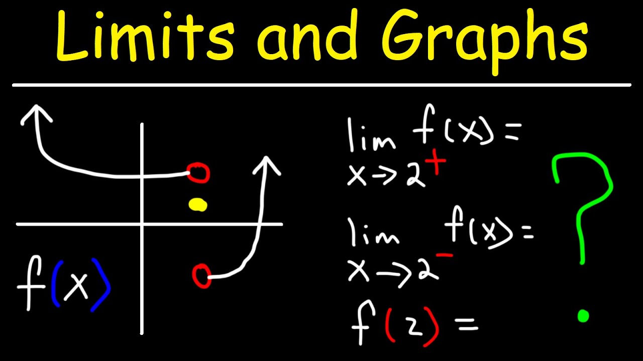 How To Evaluate Limits From a Graph