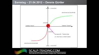 Video Thumbnail: 10: Behavioral Finance – Verluste und Gewinne (20:08)