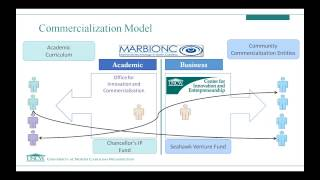 UNCW Commercialization Model