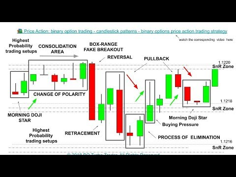 Binary options trading rules