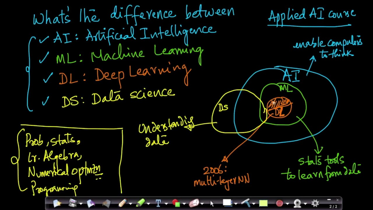 Difference between Artificial Intelligence   Machine ...