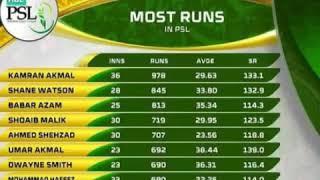 Match 9 Summary stills PSL 2019/ Karachi kings vs Peshawar zalmi