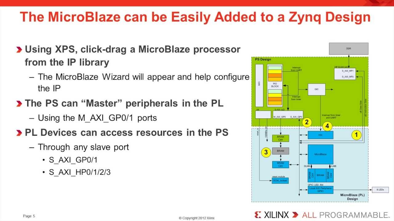 Zynq and MicroBlaze IOP Block, OCM and Memory Resource Sharing