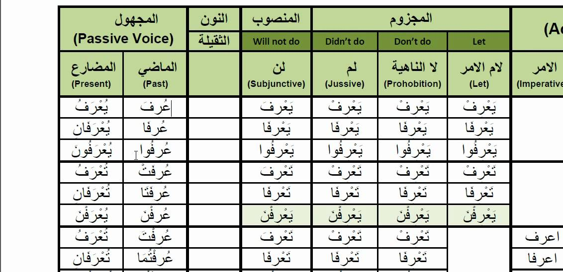 Arabic Verbs - 0004P arafa ( to know ) عرف Passive Voice Past and Present