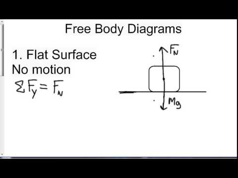 Forces and drawing force diagrams part 1 of 2 youtube ccuart Gallery