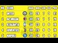 Klasemen Akhir Liga Italia 2020/2021 _ Top Skor Top Assist & Hasil Pertandingan Pekan38