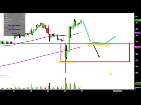 Plug Power Inc. - PLUG Stock Chart Technical Analysis for 03-07-2019
