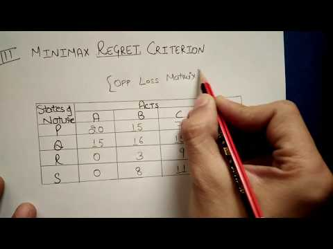 Decision Theory Under Uncertainity Practically Solved Example IN HINDI By JOLLY COACHING