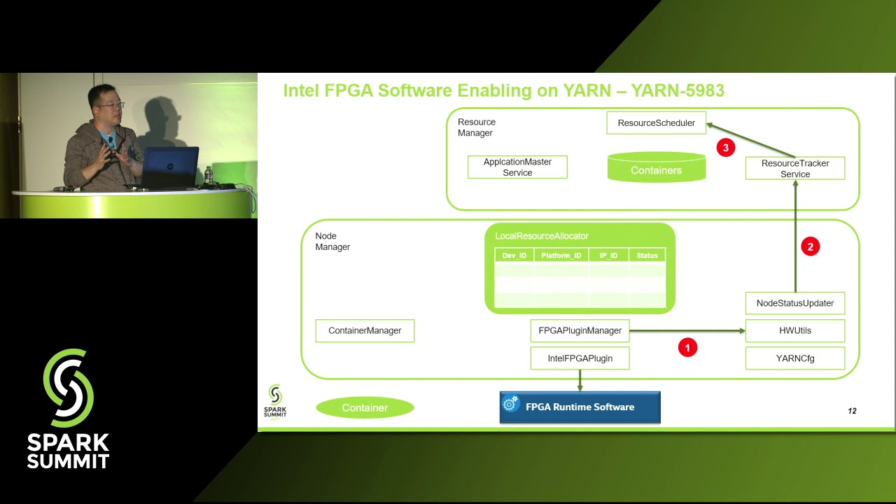 Accelerating SparkML Workloads on the Intel Xeon+FPGA