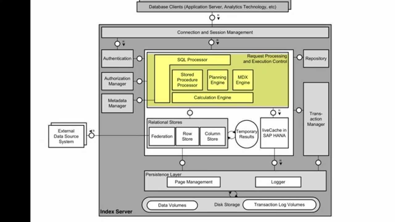 [Archived][1 0 SPS 09] SAP HANA Administration: Architecture, Overview -  SAP HANA Academy