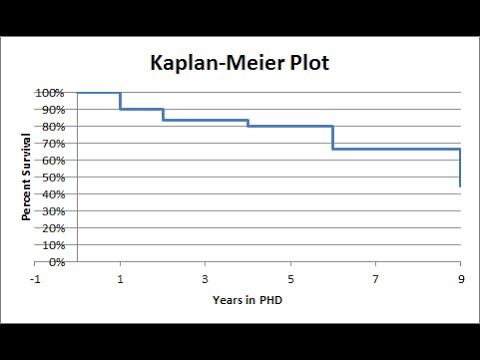 Kaplan-Meier Survival Analysis in Excel
