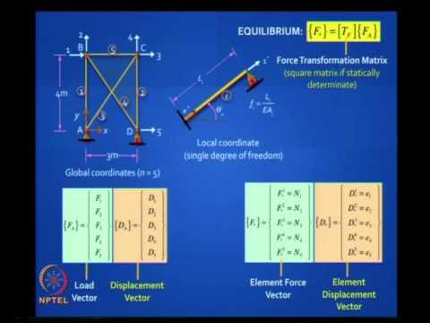 Advanced structural analysis by devdas menon