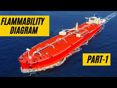 Flammability diagram  PART 1- TANKER WORK