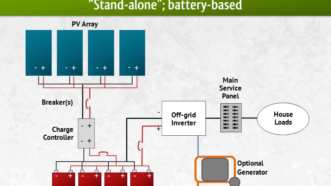 Deep Cycle Batteries & Solar Batteries | altE