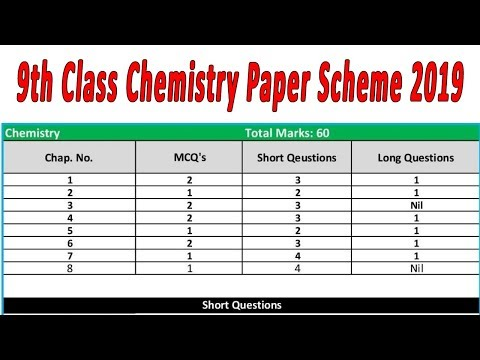 9th Class paper pattern Chemistry 2019 | chapter wise Guess