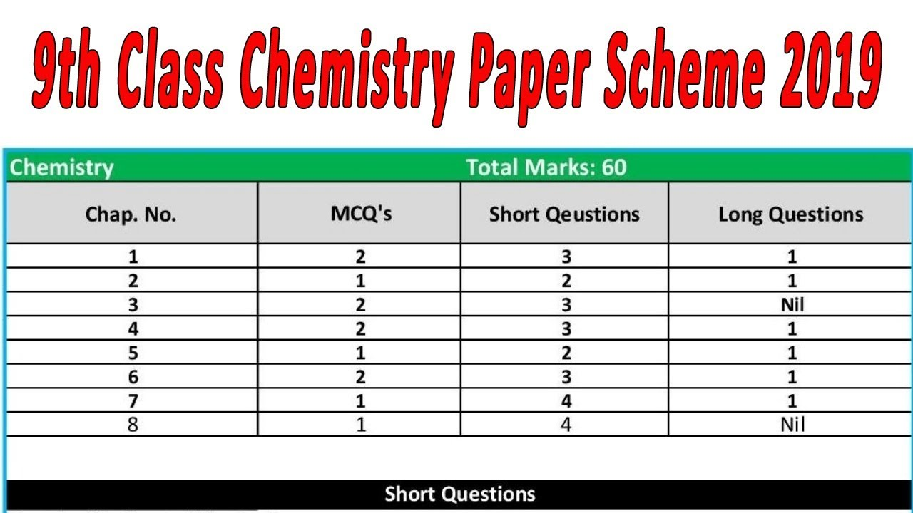 9th Class paper pattern Chemistry 2019 | chapter wise Guess paper 2019