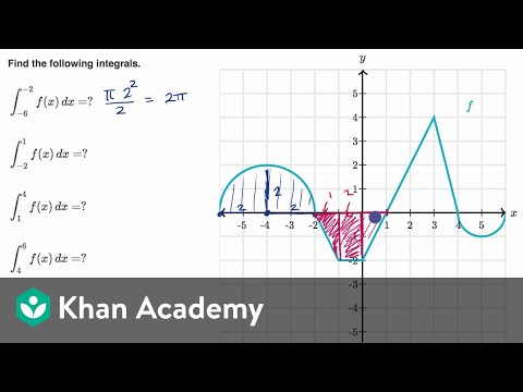 Finding definite integrals using area formulas | AP Calculus AB | Khan Academy