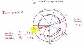 Pi sayısının ispatı ve varlığı Çemberin çevresinin ve alanının ispatı 2