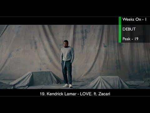 Top 20 Songs This Week Worldwide (January 20, 2018)