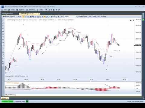 Buy 3rd Party Software, Analysis Platforms, Indicators