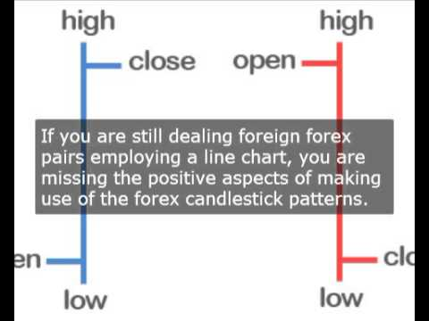 What is an institutional candle forex
