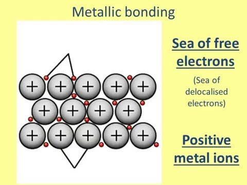 Why do Metals conduct electricity?