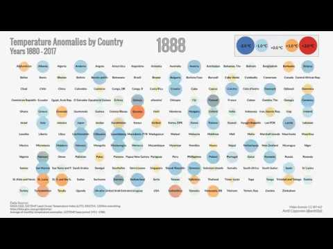 How temperature has changed in each country