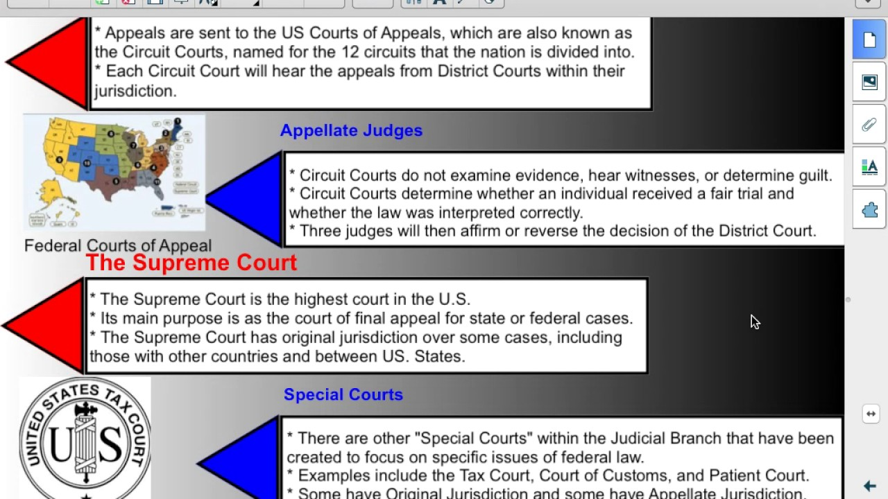 Phs Government 5 2 The Organization Of Federal Courts Youtube