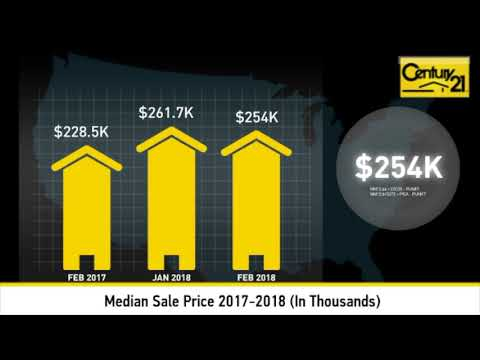 Hesperia Mar. 2018 Market Update from Top Realtor Derek De Ville