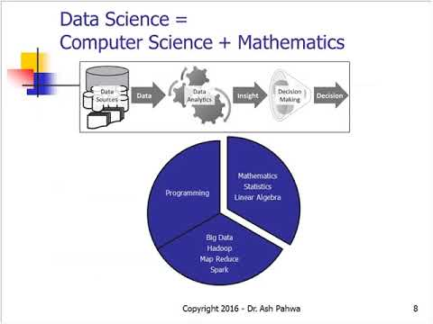 Math Review for Data Science and Analytics (6/1/2017)