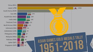 Asian Games Gold Medal Tally 1951-2018 | ASIAD | Top 15 country | China | India | Pakistan | Japan |