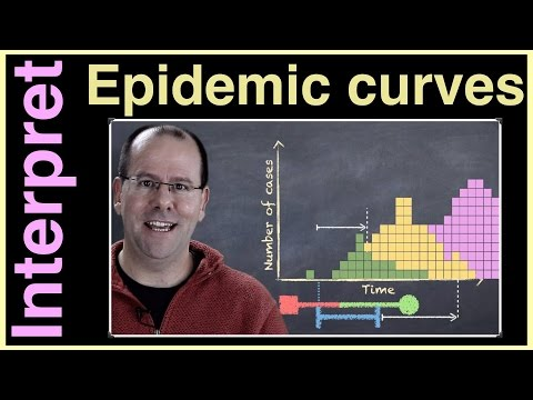 Know how to interpret an epidemic curve?