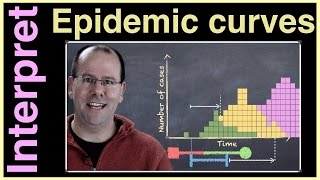 Know how to interpret an epidemic curve