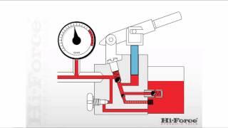 How a single speed, manual, hydraulic pump works