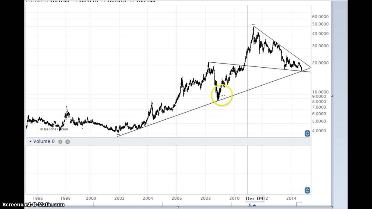 Silver Price 2017 Chart Ysis And Forecast Bull Market At Critical Point October