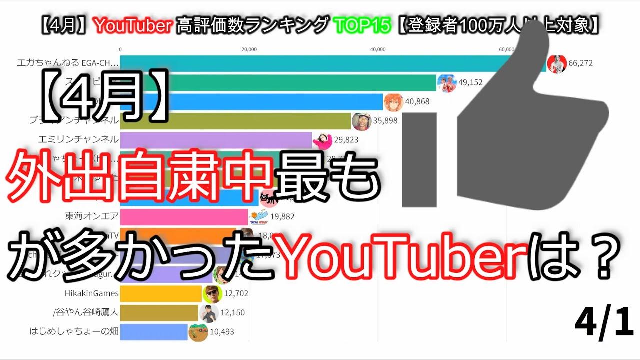 【4月】YouTuber高評価数ランキングTOP15【登録者100万人以上対象】