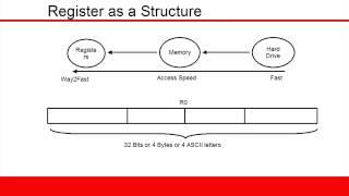 arm cortex m3 tutorial 1 registers