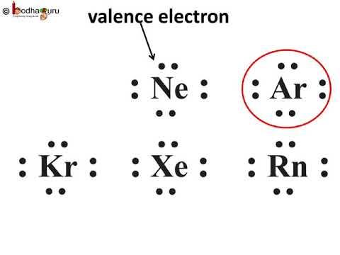 रासायनिक आबंध – भाग 1 – अष्टक नियम How is Chemical Bond formed and Octet  Rule – in Hindi