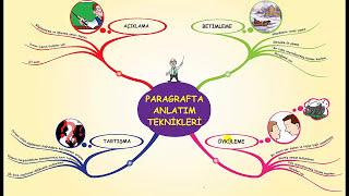 Paragrafta Anlatım Teknikleri  TYT Türkçe