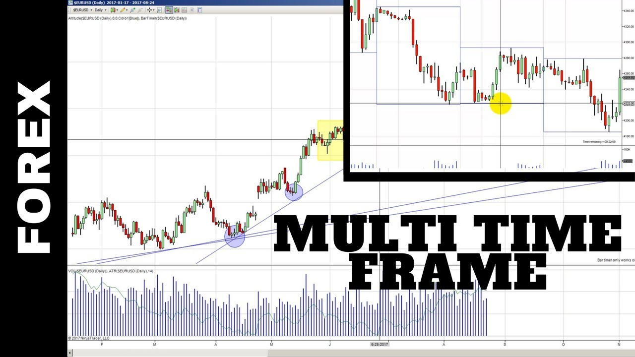 Forex important times
