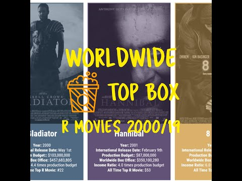 worldwide-top-box-office-r-movies-in-last-20-years
