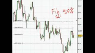 Forex Trading Strategies Pin Bar reversal