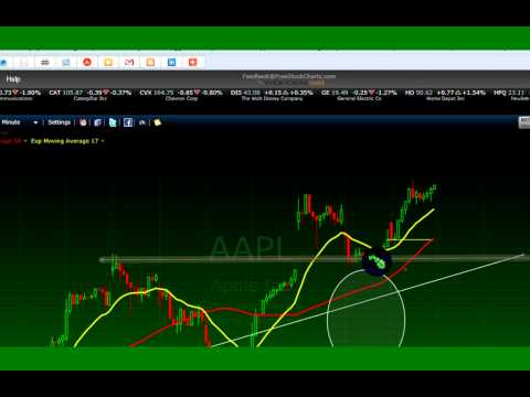 Trading system for scalping